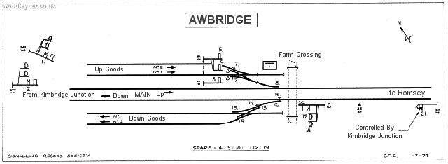 Awbridge signal box diagram